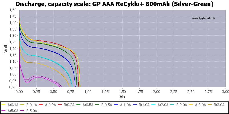 GP%20AAA%20ReCyklo+%20800mAh%20(Silver-Green)-Capacity