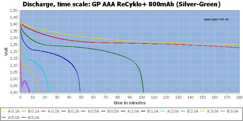 GP%20AAA%20ReCyklo+%20800mAh%20(Silver-Green)-CapacityTime