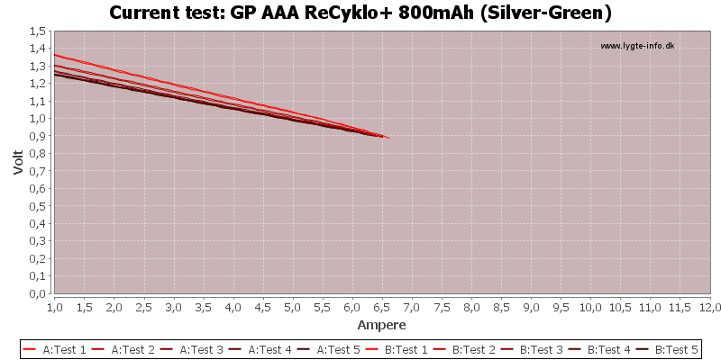 GP%20AAA%20ReCyklo+%20800mAh%20(Silver-Green)-CurrentTest