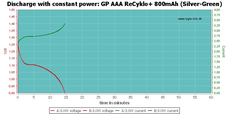 GP%20AAA%20ReCyklo+%20800mAh%20(Silver-Green)-PowerLoadTime