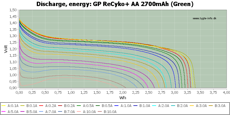 GP%20ReCyko+%20AA%202700mAh%20(Green)-Energy