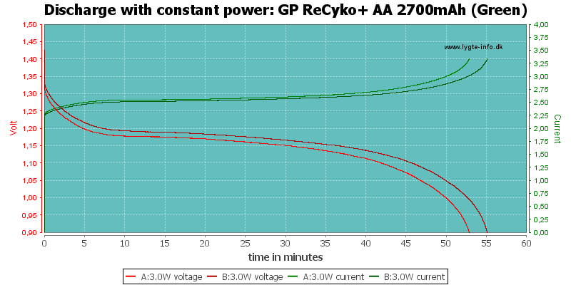 GP%20ReCyko+%20AA%202700mAh%20(Green)-PowerLoadTime