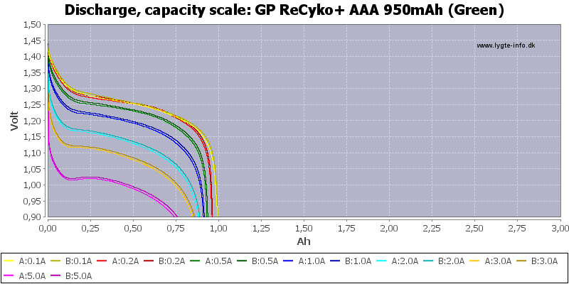 GP%20ReCyko+%20AAA%20950mAh%20(Green)-Capacity