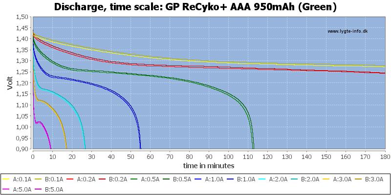 GP%20ReCyko+%20AAA%20950mAh%20(Green)-CapacityTime