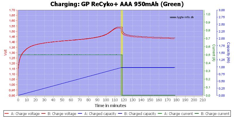 GP%20ReCyko+%20AAA%20950mAh%20(Green)-Charge