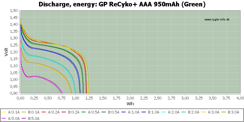 GP%20ReCyko+%20AAA%20950mAh%20(Green)-Energy