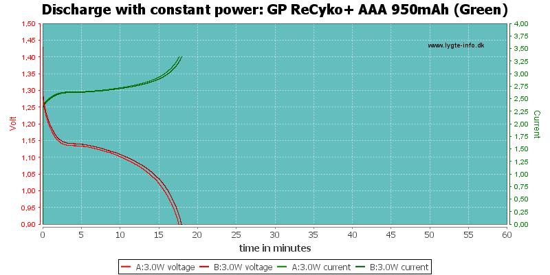 GP%20ReCyko+%20AAA%20950mAh%20(Green)-PowerLoadTime