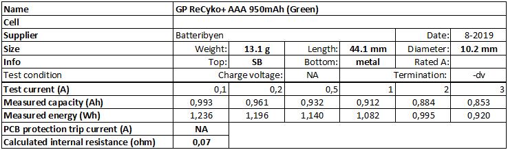 GP%20ReCyko+%20AAA%20950mAh%20(Green)-info