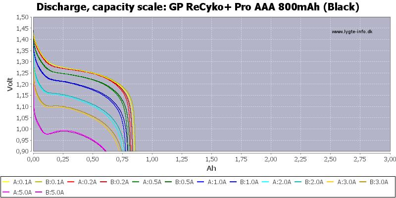 GP%20ReCyko+%20Pro%20AAA%20800mAh%20(Black)-Capacity