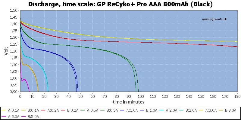 GP%20ReCyko+%20Pro%20AAA%20800mAh%20(Black)-CapacityTime