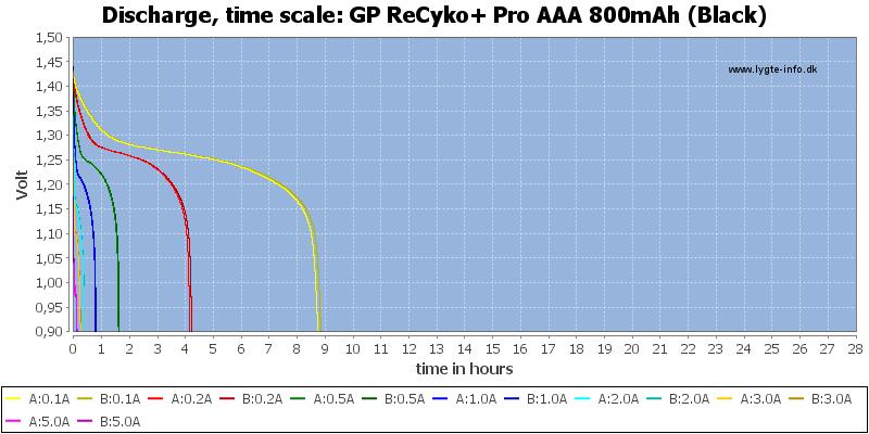 GP%20ReCyko+%20Pro%20AAA%20800mAh%20(Black)-CapacityTimeHours