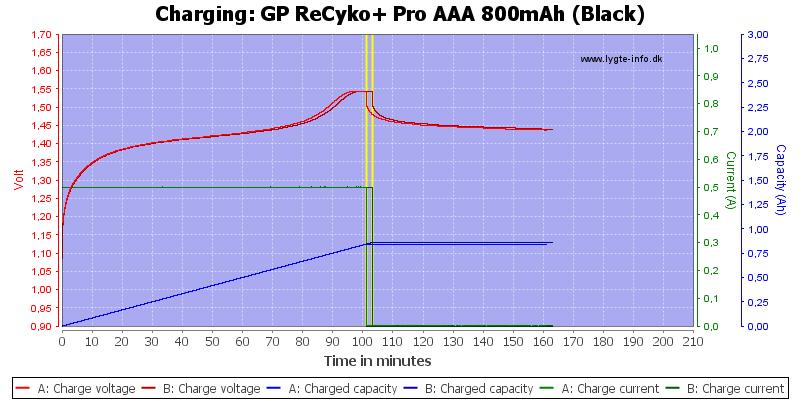 GP%20ReCyko+%20Pro%20AAA%20800mAh%20(Black)-Charge