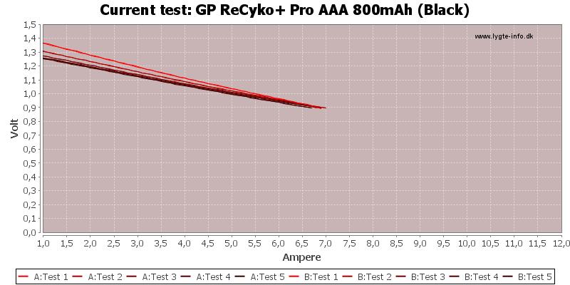 GP%20ReCyko+%20Pro%20AAA%20800mAh%20(Black)-CurrentTest
