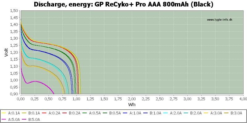 GP%20ReCyko+%20Pro%20AAA%20800mAh%20(Black)-Energy