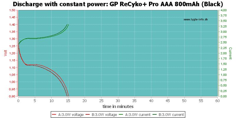 GP%20ReCyko+%20Pro%20AAA%20800mAh%20(Black)-PowerLoadTime
