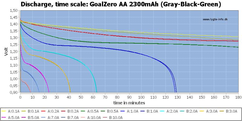 GoalZero%20AA%202300mAh%20(Gray-Black-Green)-CapacityTime