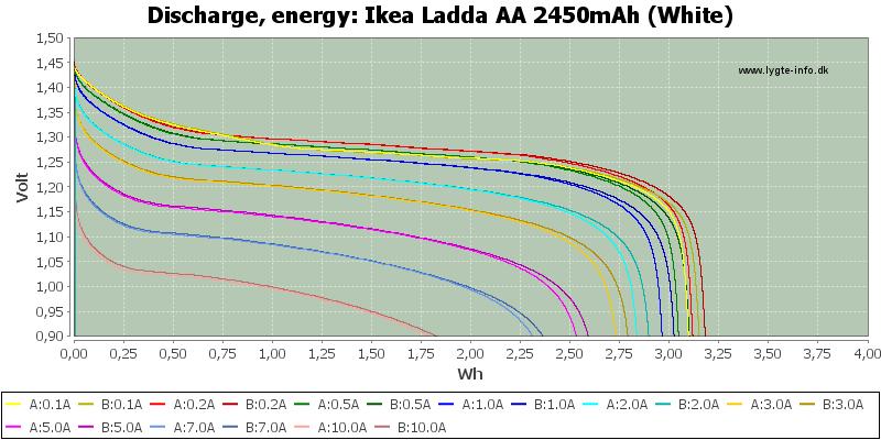 Ikea%20Ladda%20AA%202450mAh%20(White)-Energy