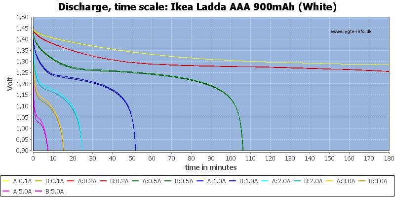 Ikea%20Ladda%20AAA%20900mAh%20(White)-CapacityTime