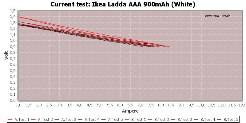 Ikea%20Ladda%20AAA%20900mAh%20(White)-CurrentTest