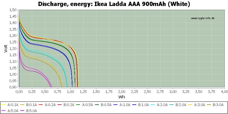 Ikea%20Ladda%20AAA%20900mAh%20(White)-Energy