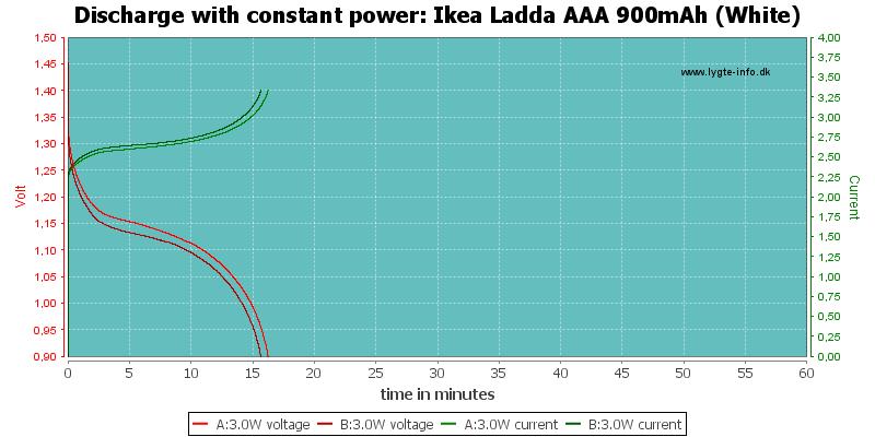 Ikea%20Ladda%20AAA%20900mAh%20(White)-PowerLoadTime