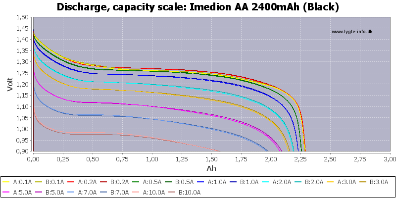 Imedion%20AA%202400mAh%20(Black)-Capacity