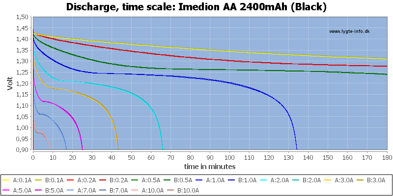 Imedion%20AA%202400mAh%20(Black)-CapacityTime