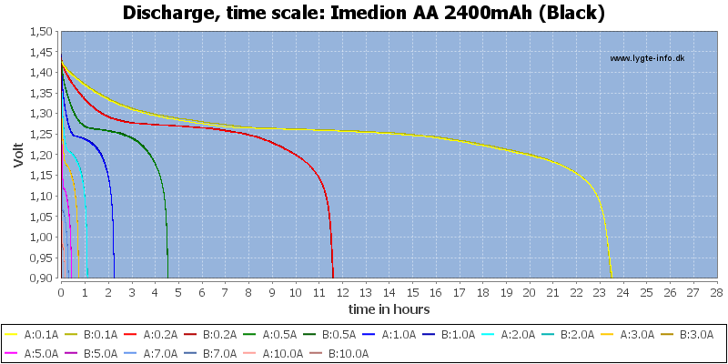 Imedion%20AA%202400mAh%20(Black)-CapacityTimeHours