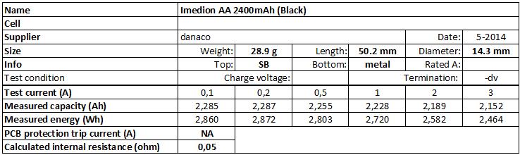 Imedion%20AA%202400mAh%20(Black)-info