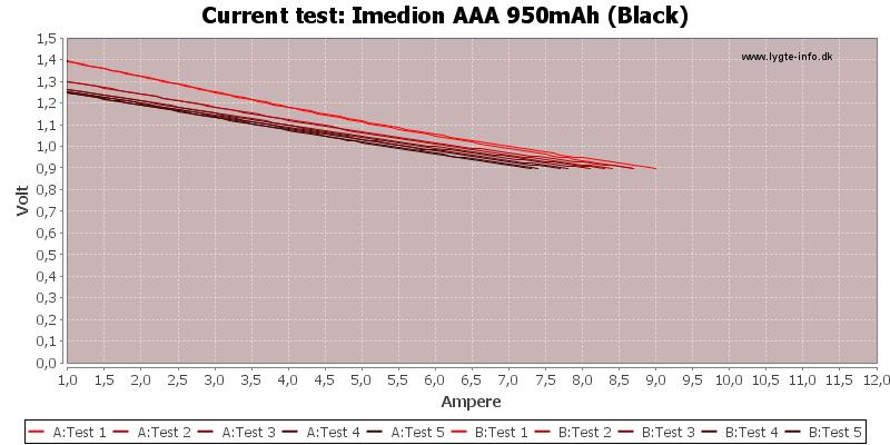 Imedion%20AAA%20950mAh%20(Black)-CurrentTest