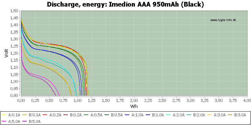 Imedion%20AAA%20950mAh%20(Black)-Energy