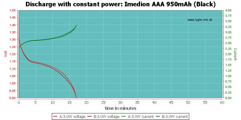 Imedion%20AAA%20950mAh%20(Black)-PowerLoadTime