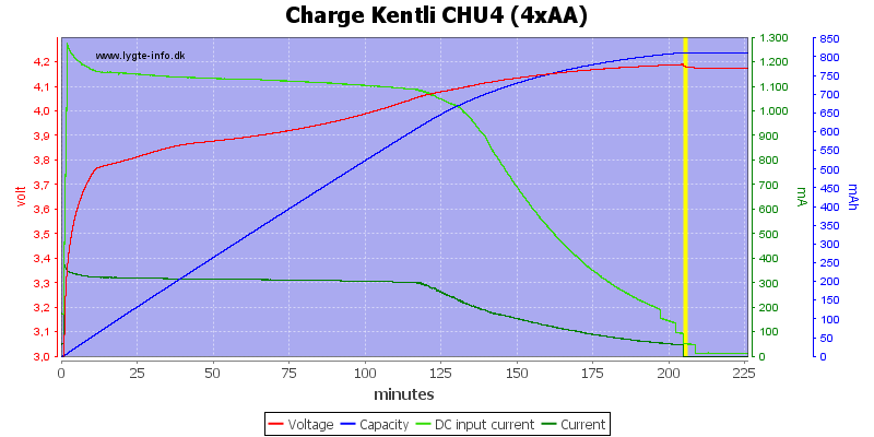 Charge%20Kentli%20CHU4%20(4xAA)