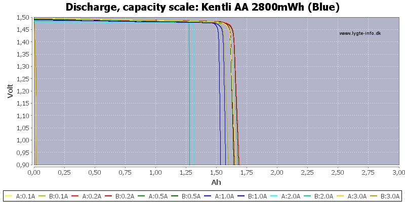 Kentli%20AA%202800mWh%20(Blue)-Capacity
