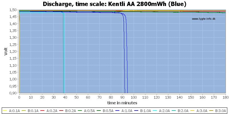 Kentli%20AA%202800mWh%20(Blue)-CapacityTime