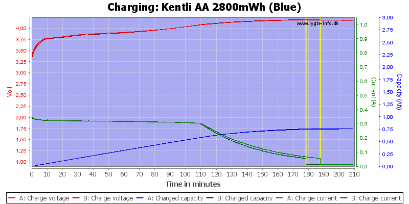 Kentli%20AA%202800mWh%20(Blue)-Charge