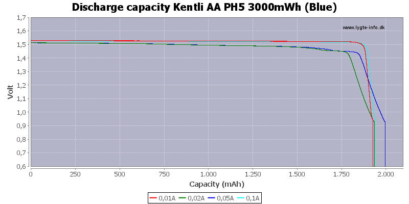Discharge%20capacity%20Kentli%20AA%20PH5%203000mWh%20%28Blue%29