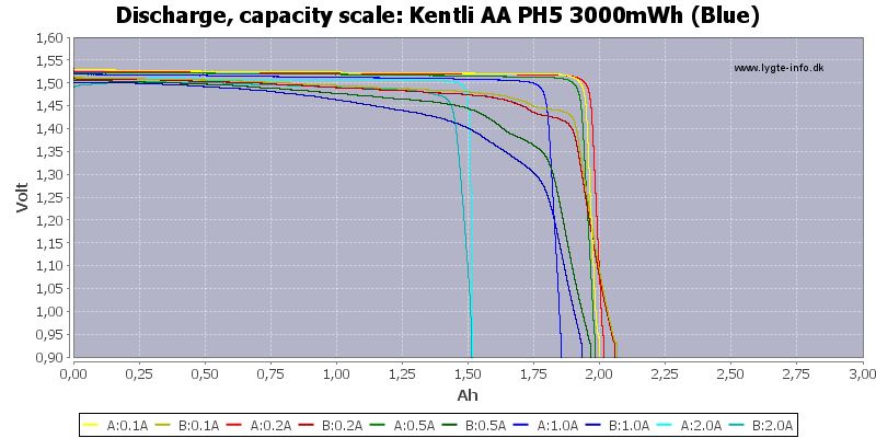 Kentli%20AA%20PH5%203000mWh%20(Blue)-Capacity