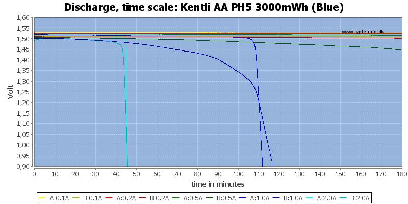 Kentli%20AA%20PH5%203000mWh%20(Blue)-CapacityTime