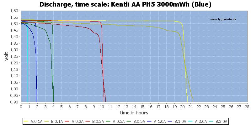 Kentli%20AA%20PH5%203000mWh%20(Blue)-CapacityTimeHours