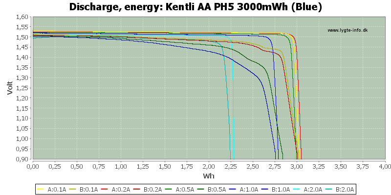 Kentli%20AA%20PH5%203000mWh%20(Blue)-Energy