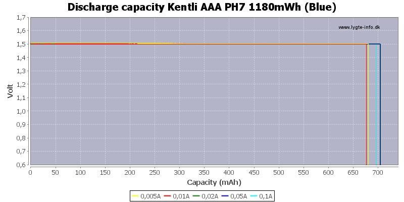 Discharge%20capacity%20Kentli%20AAA%20PH7%201180mWh%20%28Blue%29