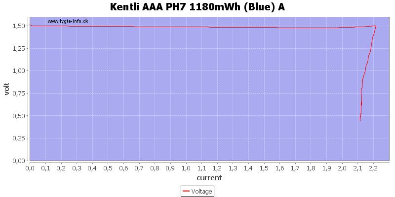 Kentli%20AAA%20PH7%201180mWh%20%28Blue%29%20A%20load%20sweep