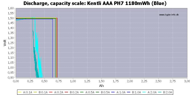 Kentli%20AAA%20PH7%201180mWh%20(Blue)-Capacity