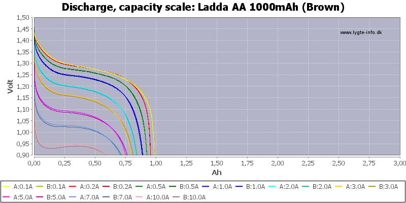 Ladda%20AA%201000mAh%20(Brown)-Capacity