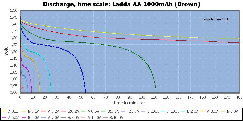 Ladda%20AA%201000mAh%20(Brown)-CapacityTime