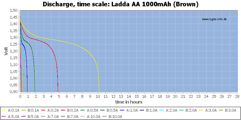 Ladda%20AA%201000mAh%20(Brown)-CapacityTimeHours