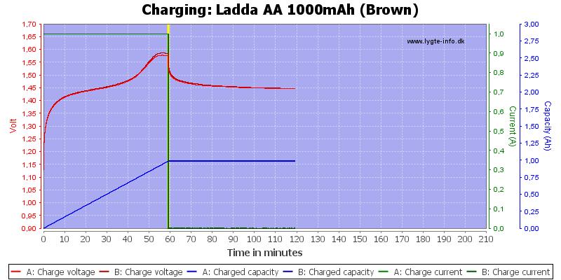 Ladda%20AA%201000mAh%20(Brown)-Charge