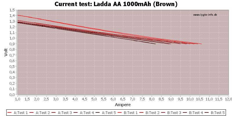 Ladda%20AA%201000mAh%20(Brown)-CurrentTest