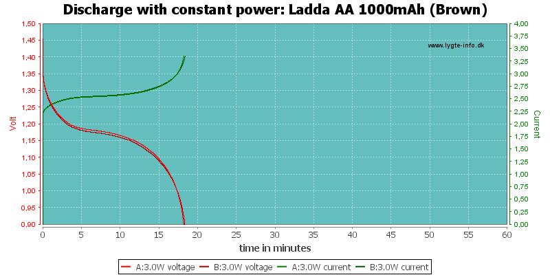 Ladda%20AA%201000mAh%20(Brown)-PowerLoadTime